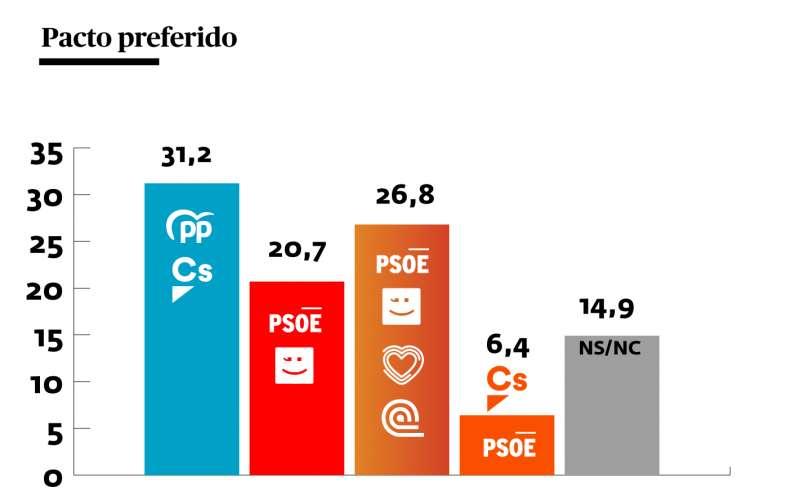 Pactos preferidos según la encuesta de SyM Consulting para El Periódico de Aquí. A. GARCÍA