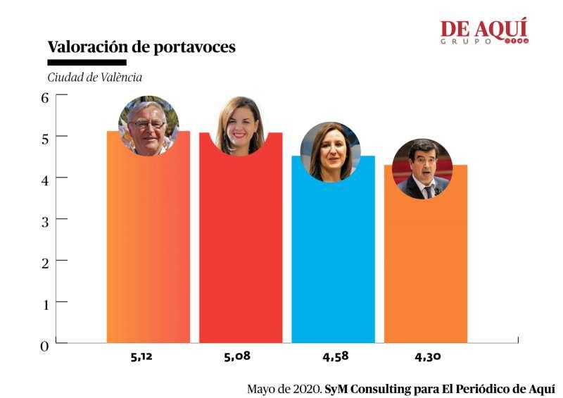 Valoración de los 4 principales partidos del Ayuntamiento de València. A. G.