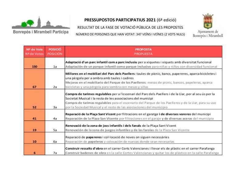Resultats dels pressupostos participatius