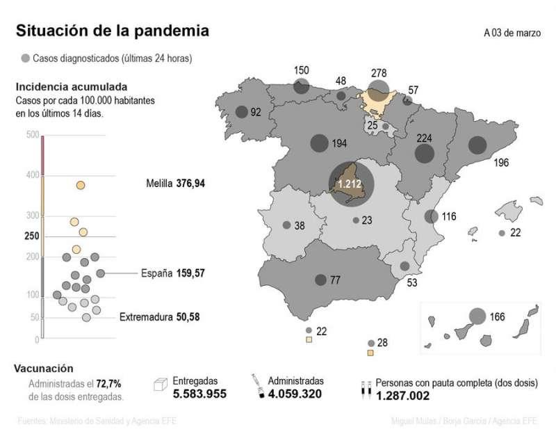 Mapa de balance de un año de covid en España, a 3 de marzo. EFE