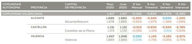 Infografía valores mayo y junio Comunidad Valenciana./PDA