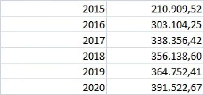 Gastos de los órganos de gobierno de Catarroja en los últimos años. EPDA