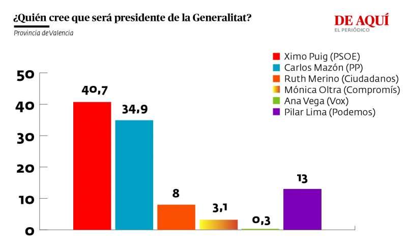 ¿Quién cree que será el próximo president de la Generalitat?