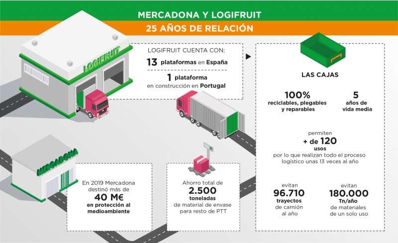 Economía circular Mercadona./EPDA