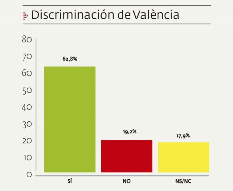 La mayoría de encuestados cree que València está discriminada respecto a Barcelona y Madrid.