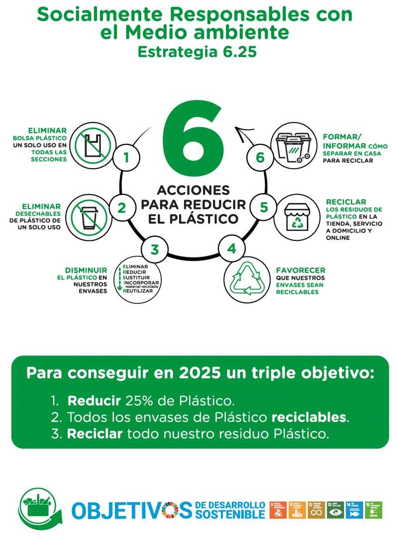 6 Acciones para reducir el plástico