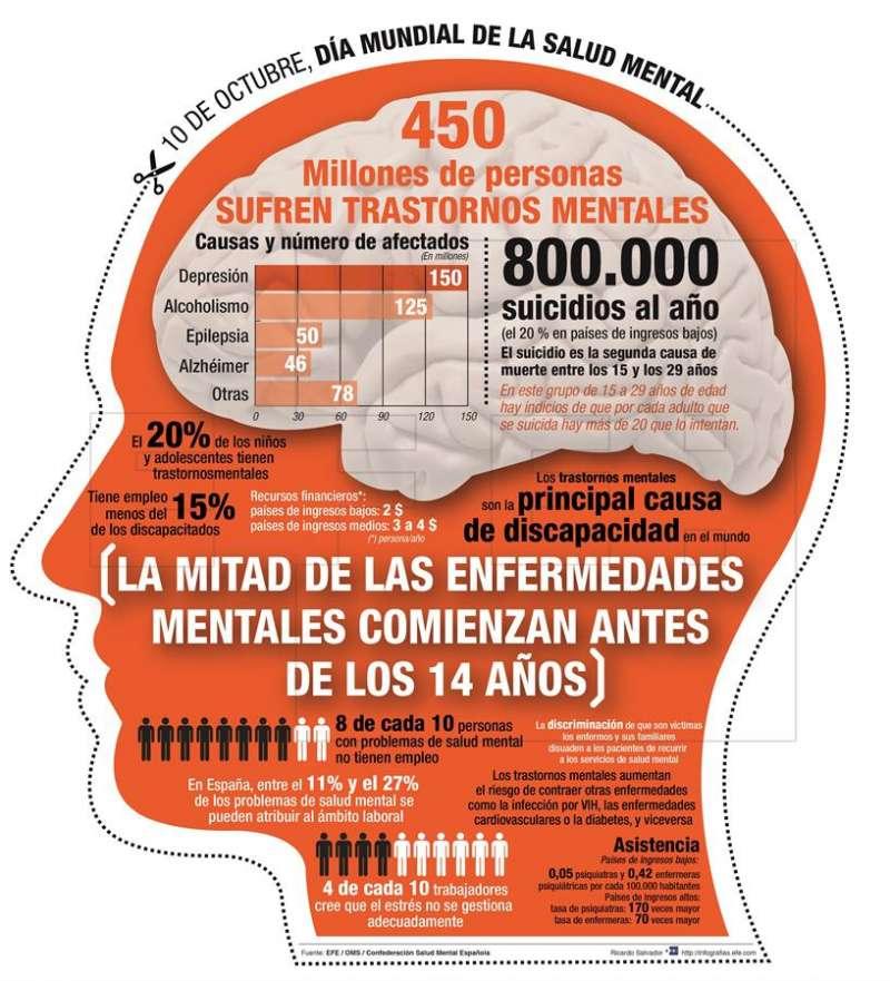 Detalle de una infografía de la Agencia EFE sobre la salud mental. EFE/Archivo