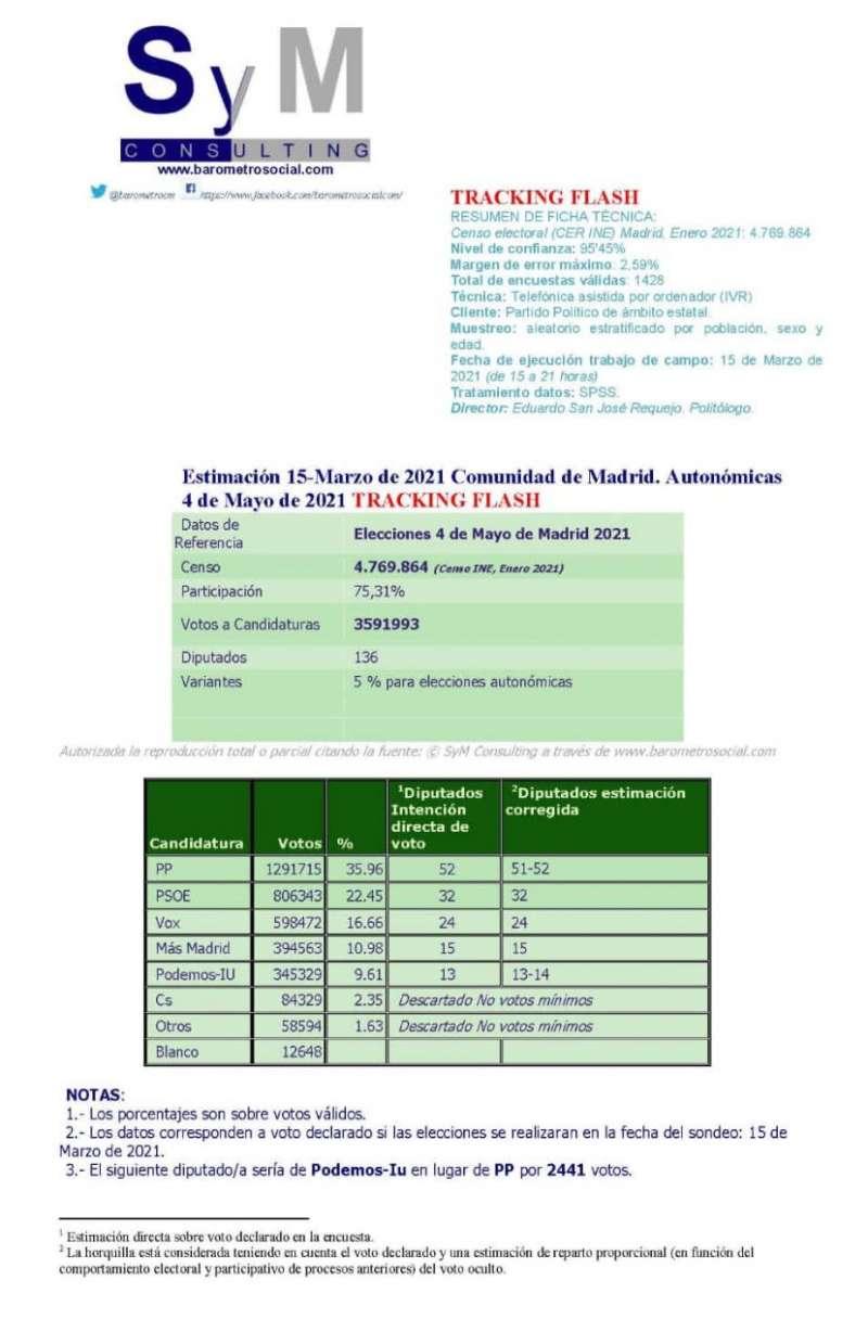 Resultado del sondeo realizado el mismo 15 de marzo por la tarde en la Comunidad de Madrid. EPDA