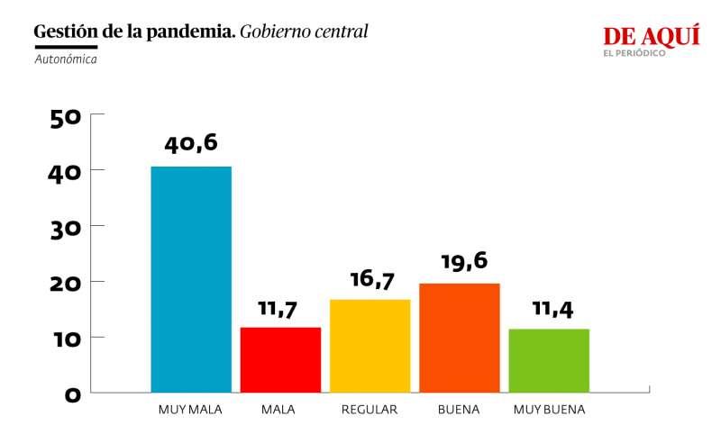 Valoración de la gestión del gobierno central de la pandemia