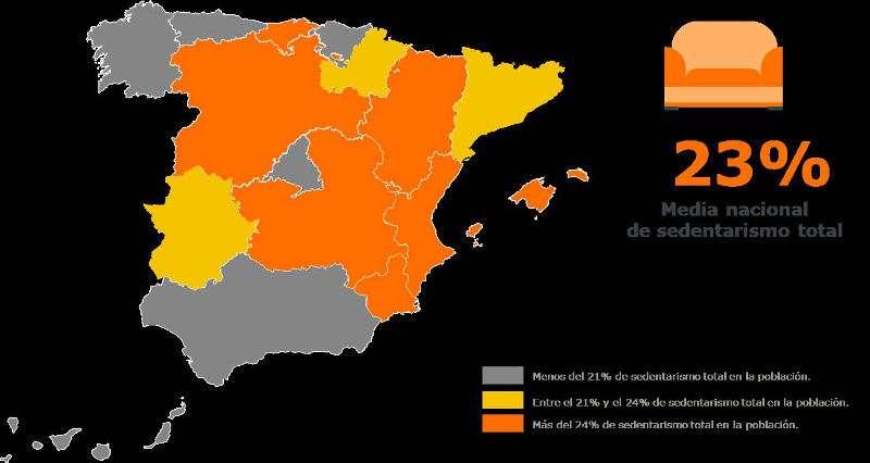Estido sobre el sedentarismo en España. EPDA