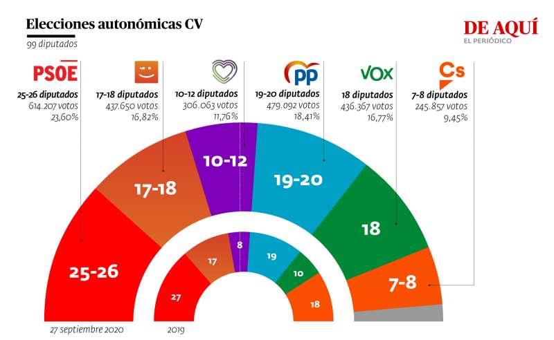 Resultado a nivel autonómico y comparativa con las elecciones de mayo de 2019. A. GARCÍA