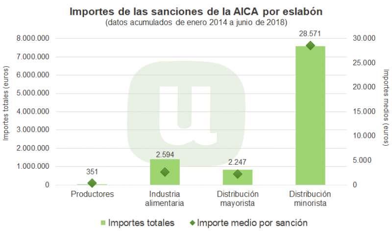 Gráfico sobre las sanciones de la AICA. EPDA