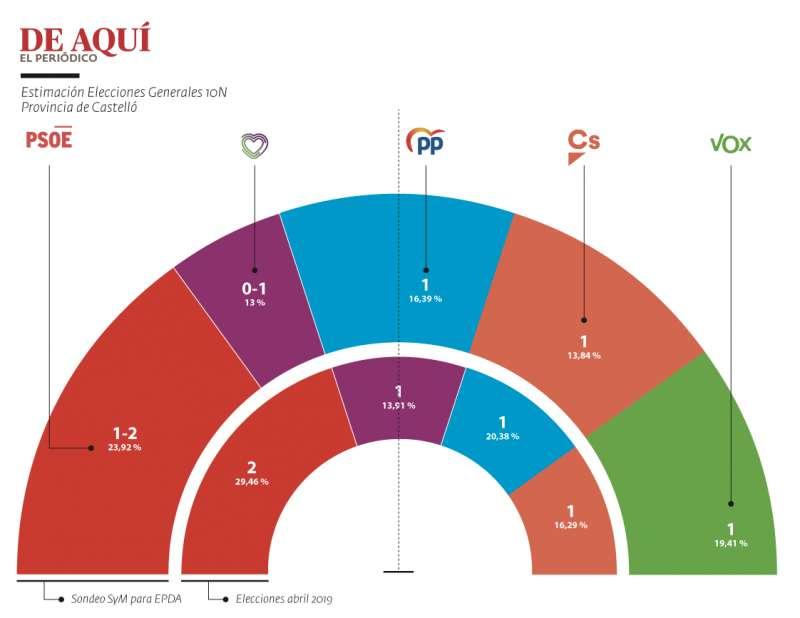 Encuesta Elecciones Generales 10N en la Castelló