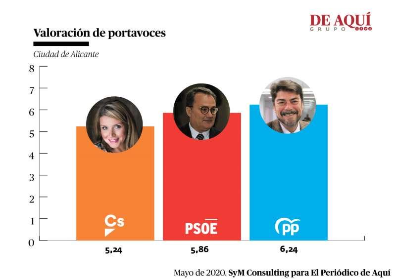 Valoración de los líderes de los tres principales partidos. A. G.