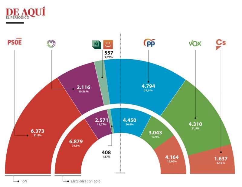 Comparativa elecciones 10N-28A en la comarca