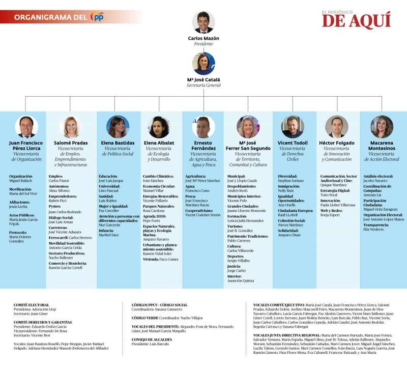 Organigrama del Partido Popular CV. EPDA.