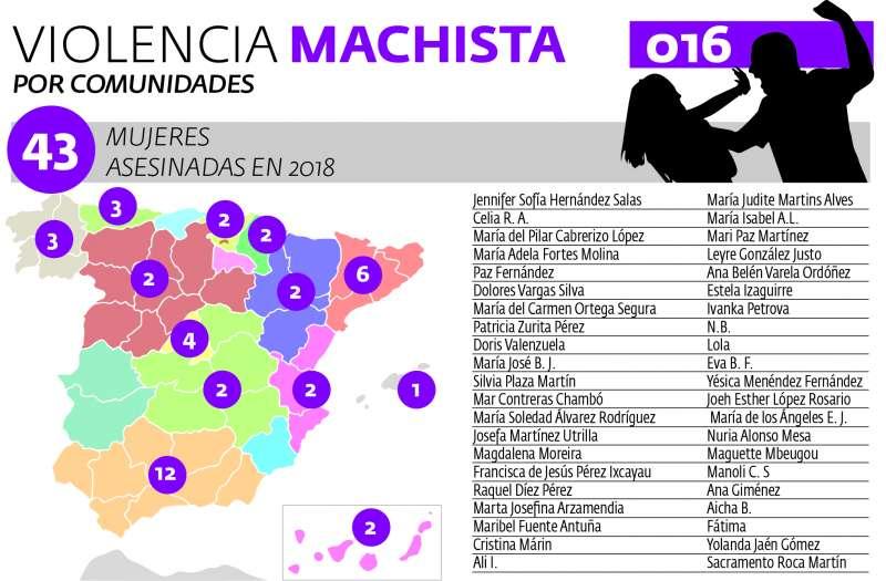 Infografía de las mujeres asesinadas en 2018. EPDA