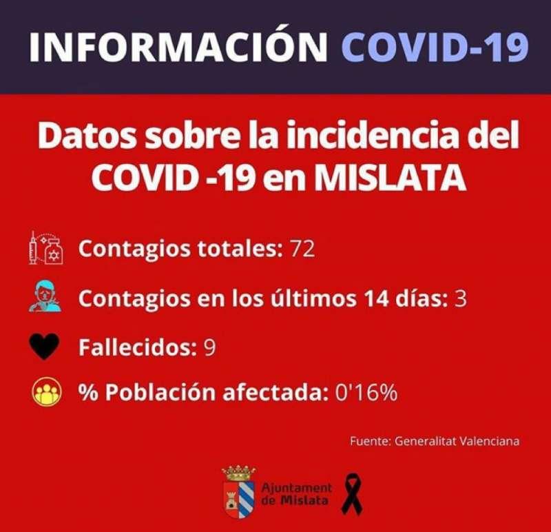 Gráfica coronavirus Mislata