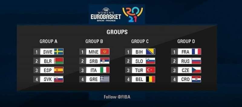 Emparejamientos que ha dado el sorteo del Eurobasket 2021.