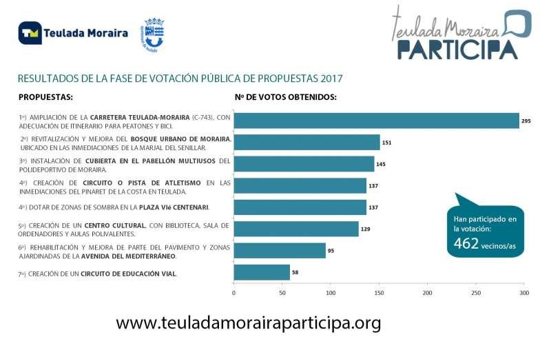 Resultado de las votaciones del proceso participativo