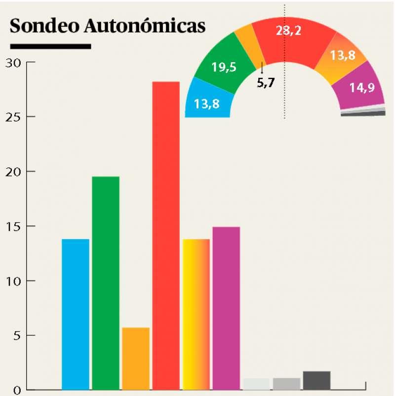 Encuesta autonómica en Canet d
