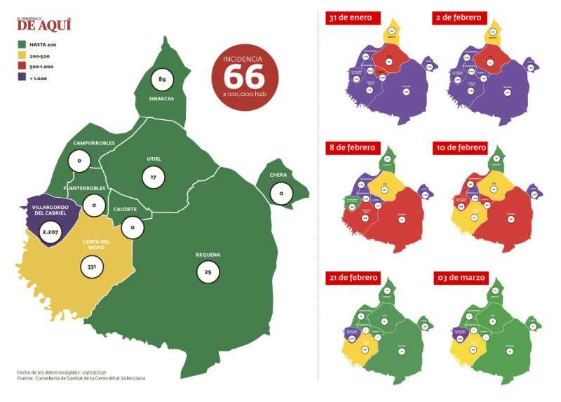 Incidencia de la comarca a fecha del 01 de marzo de 2021