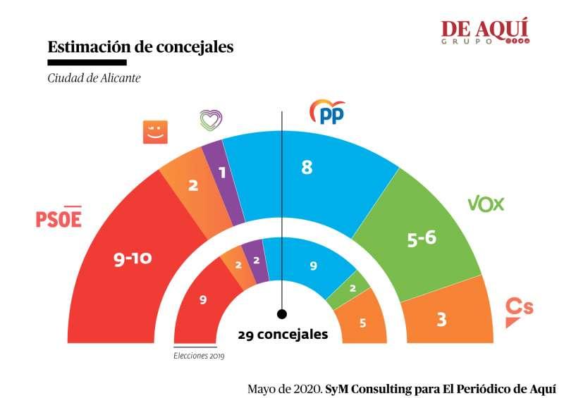 Resultados de 2019 y previsión según la encuesta de SyM Consulting. A. GARCÍA