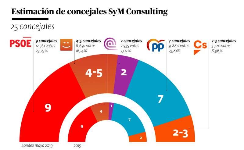 Socialistas (9 concejales) y Compromís (4-5) lograrían la mayoría en ...