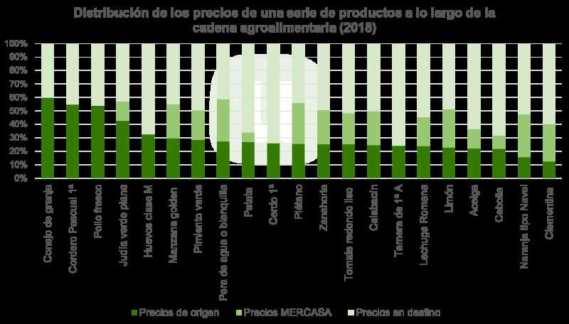 Gráfico de la distribución de precios de estos productos.