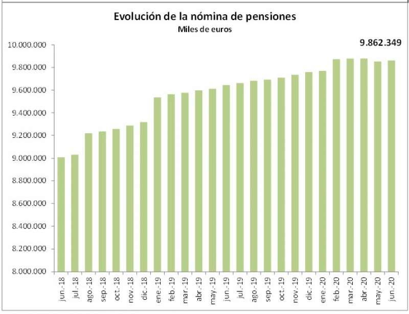 Evolución de la nómina de pensiones./PDA