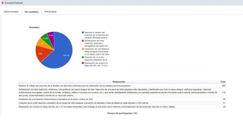 Resultados Utiel Participa