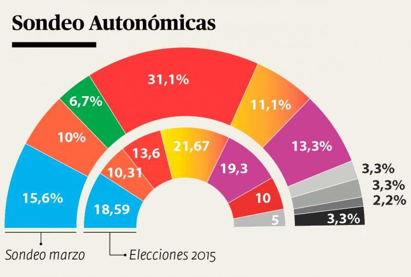 Voto para las elecciones autonómicas. EPDA