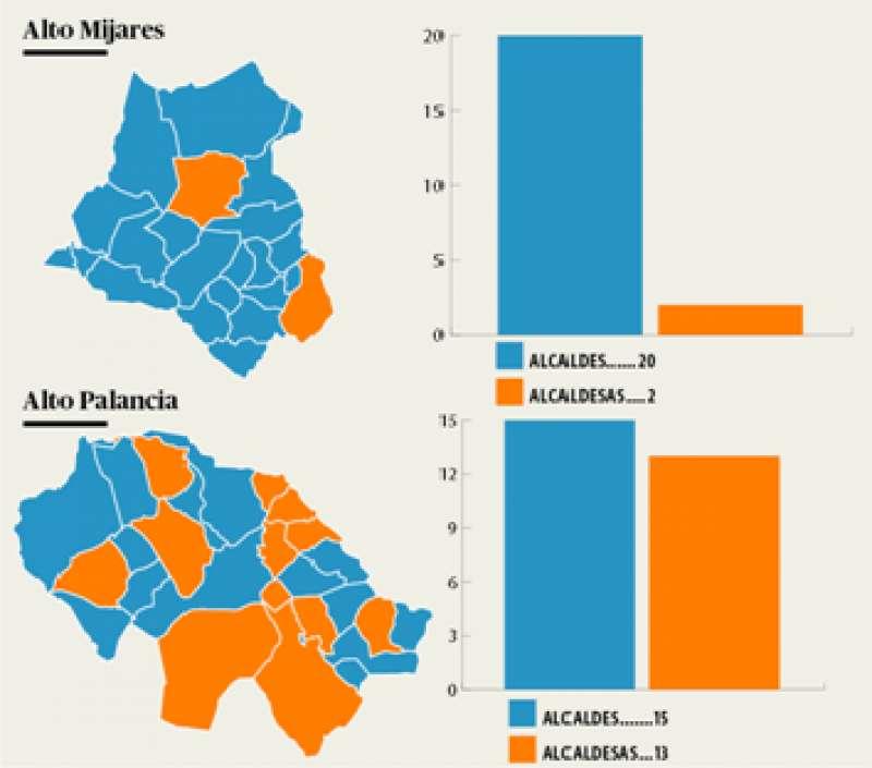 Porcentaje de hombres y mujeres en los municipios de Palancia- Mijares. /Epda