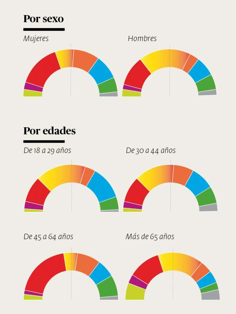 Resultado de la encuesta para las elecciones municipales del 26 de mayo de SyM Consulting. / INFOGRAFÍAS de  ANDRÉS GARCÍA