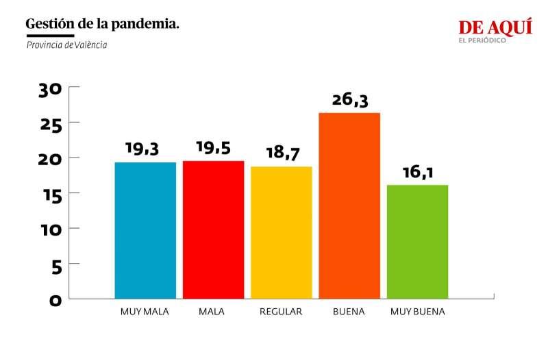 Valoración de la gestión del gobierno autonómico de la pandemia (provincia de València)