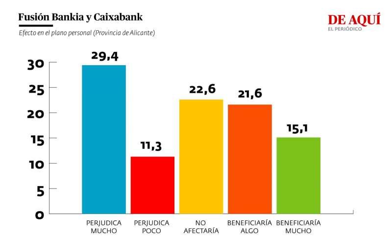 Valoración del efecto de la fusión entre Bankia y Caixabank para la Comunitat Valenciana (provincia de Alicante)