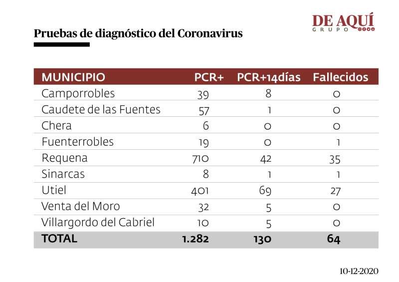 Tabla comarcal de coronavirus. Fuente: GVA
