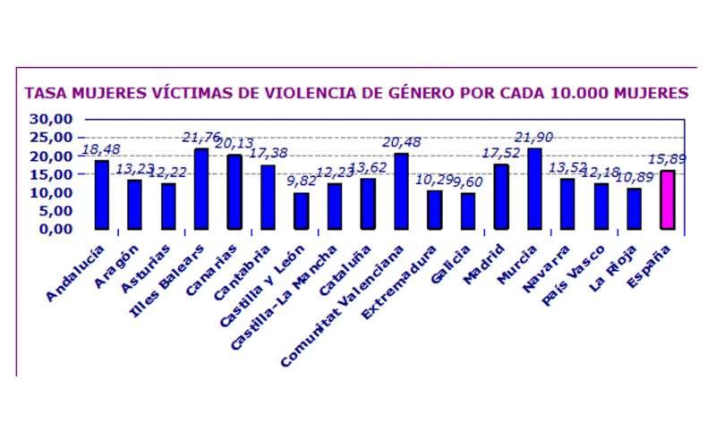 Más de 5.300 mujeres denunciaron malos tratos en el primer trimestre de 2018 en la Comunidad Valenciana