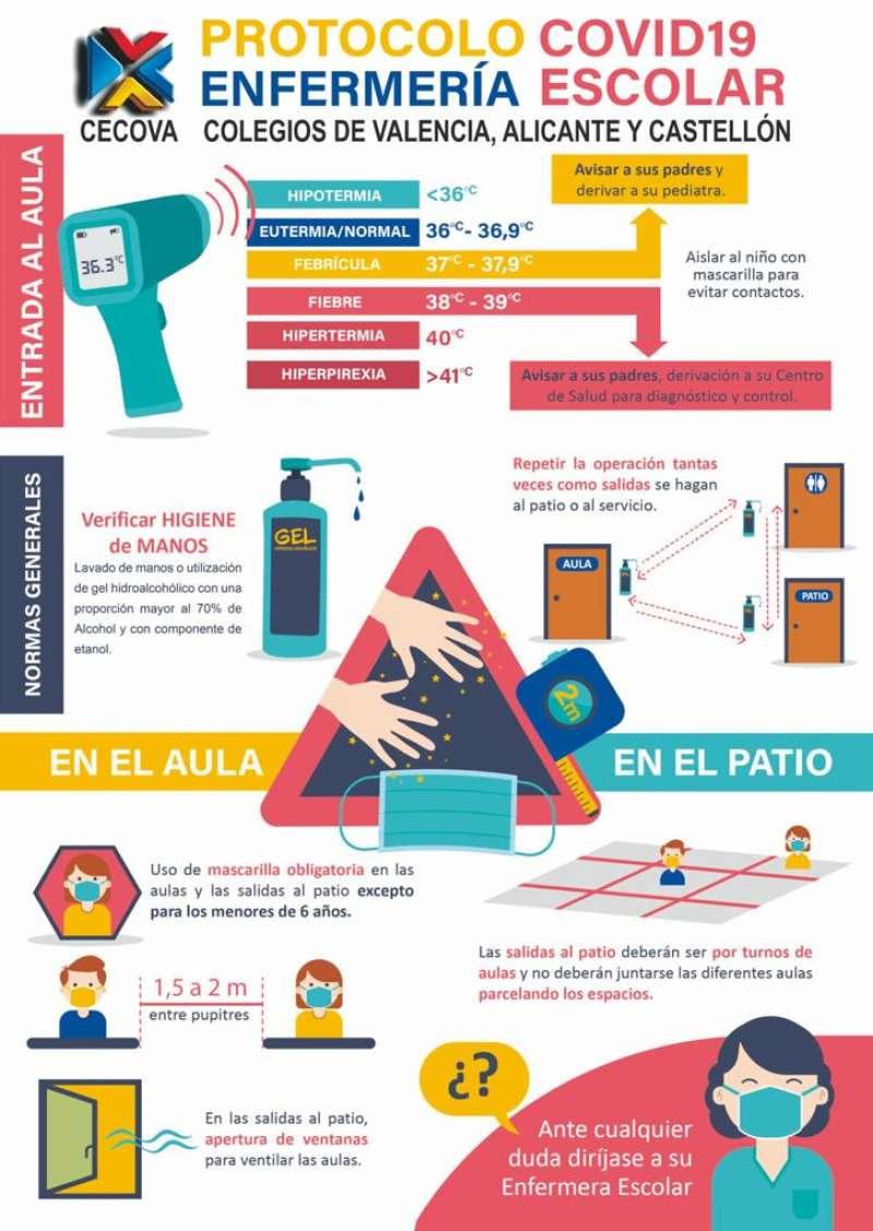 Infografía covid enfermera escolar./EPDA
