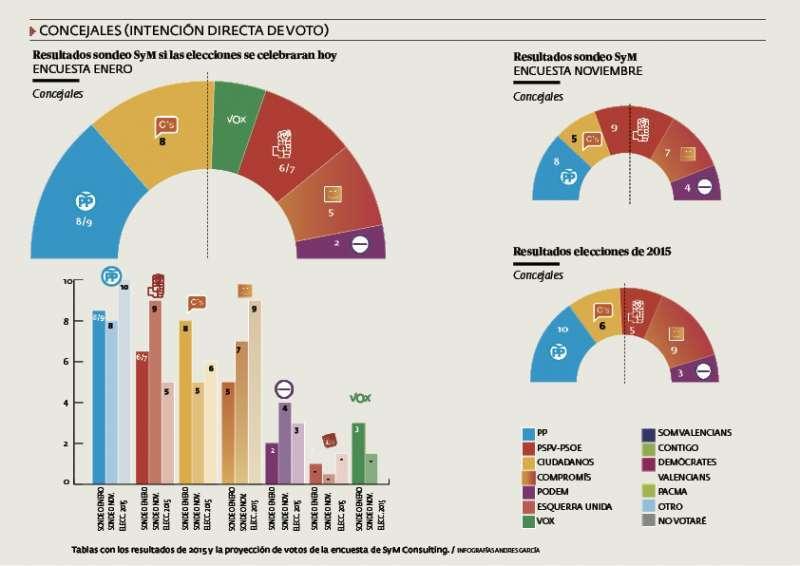 Tablas con los resultados de 2015 y la proyección de votos de la encuesta de SyM Consulting. EPDA
