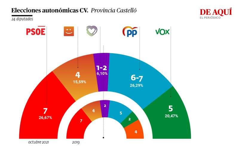 Resultados en la provincia de Castelló. A. G.