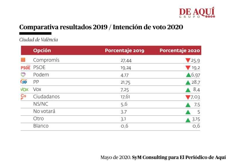 Diferencia porcentual de voto entre 2019 y el sondeo. A. GARCIA