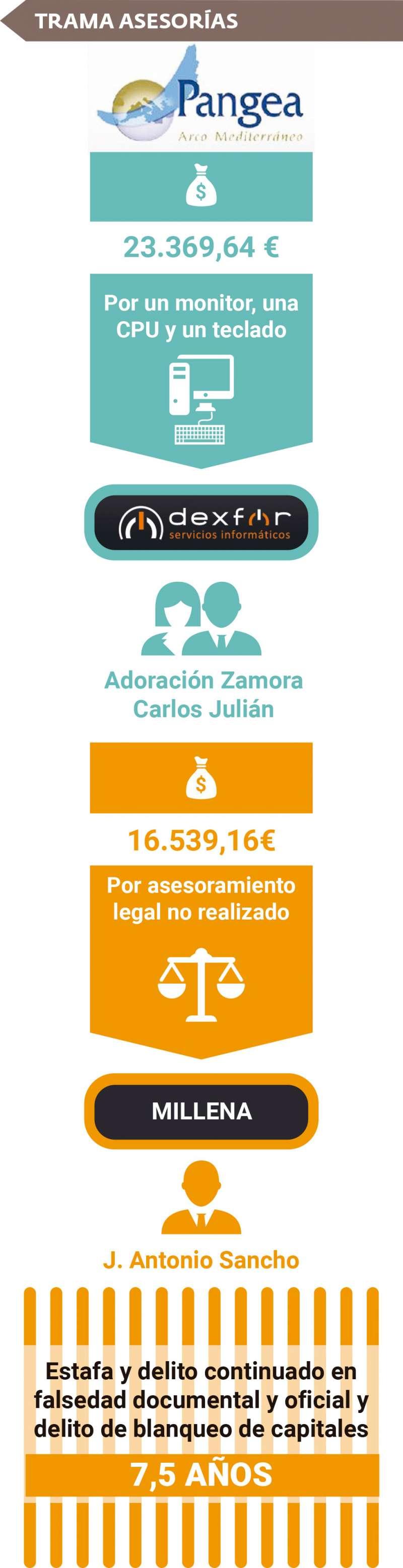 Infografía de la investigación. ANDRES GARCIA