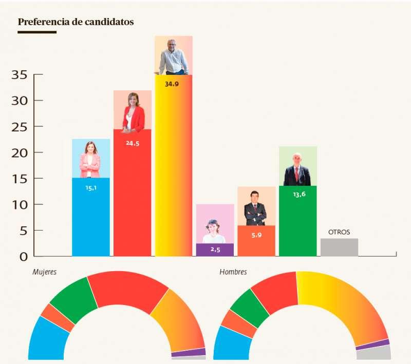La mayoría de encuestados prefiere a Joan Ribó coo alcalde y que repita el tripartito. / ANDRÉS GARCÍA