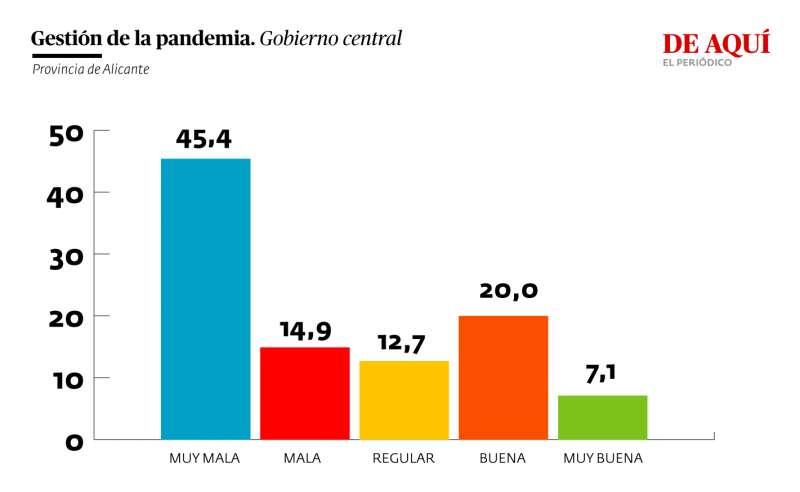 Valoración de la gestión del gobierno central de la pandemia (provincia de Alicante)