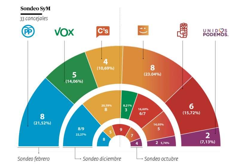 Gráfica de las tres encuestas realizadas por El Periódico de Aquí. ANDRÉS GARCÍA