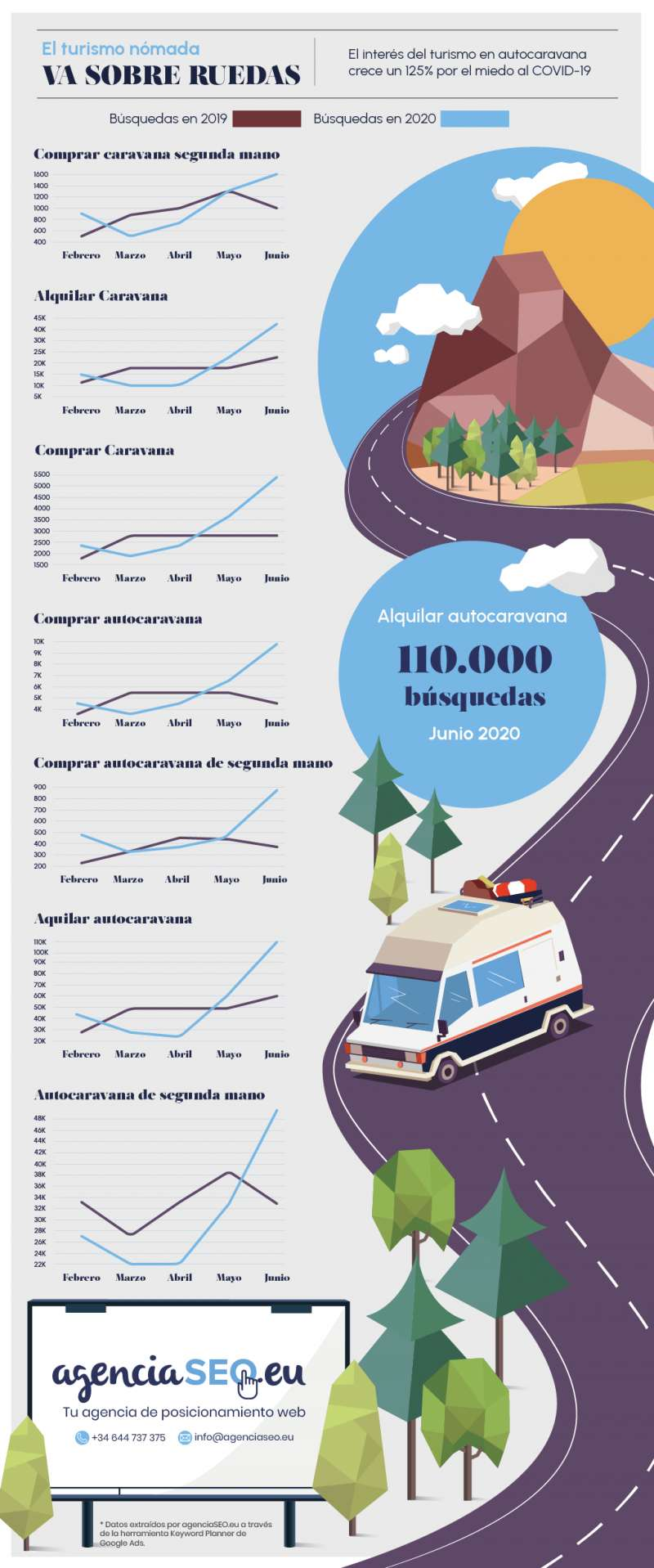 Infografía AgenciaSEO