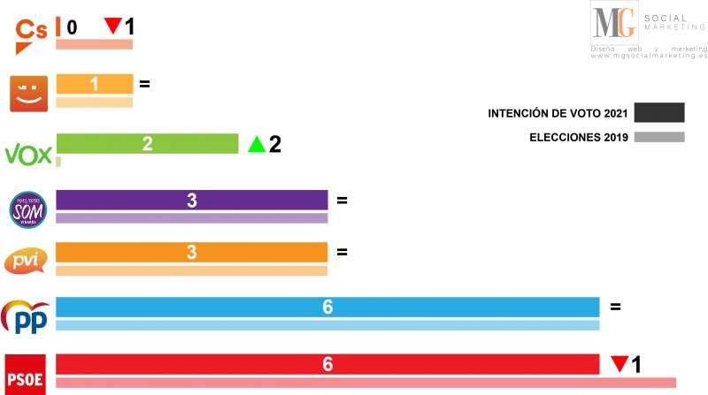Evolución del voto. EPDA
