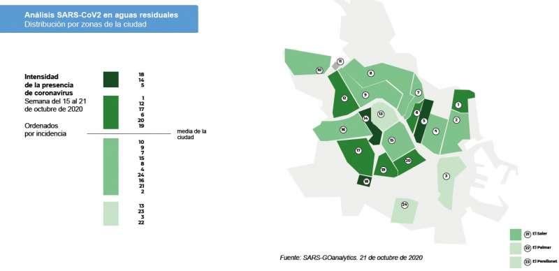 Gráfico que muestra los análisis de coronavirus en aguas residuales distribuido por zonas de la ciudad