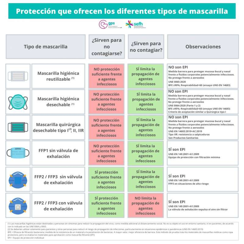 Tipos de mascarillas según la Sociedad Española de Farmacia Hospitalaria. CLICA PARA HACER LA IMAGEN MÁS GRANDE Y GUARDAR